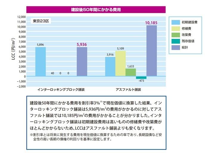 ライフサイクルコストやライフサイクルCO2の削減